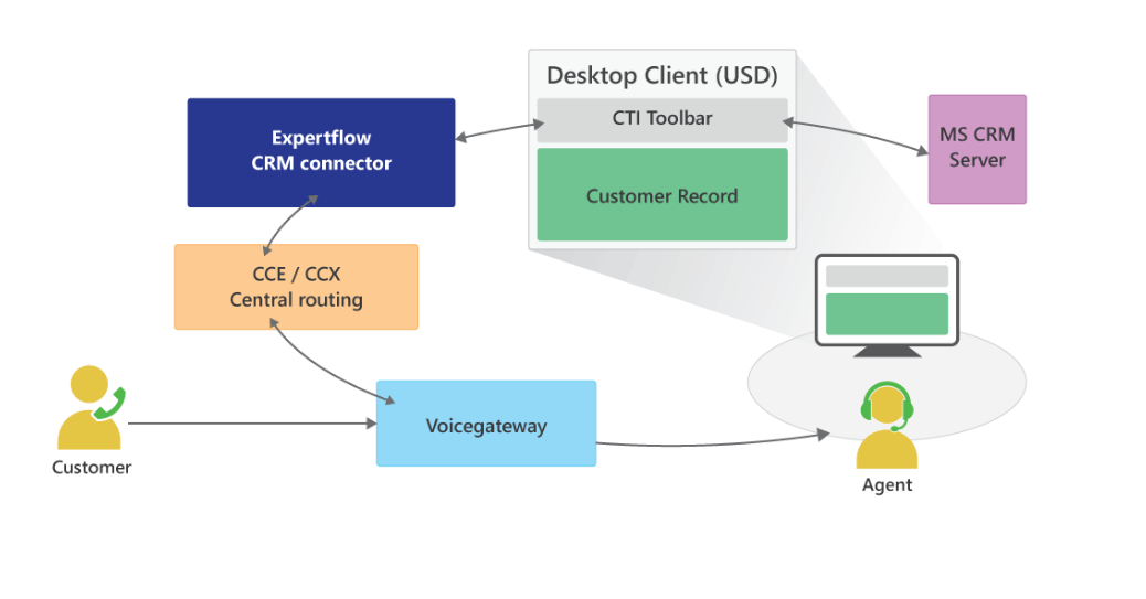 USD Integration with Cisco UCCX / UCCX