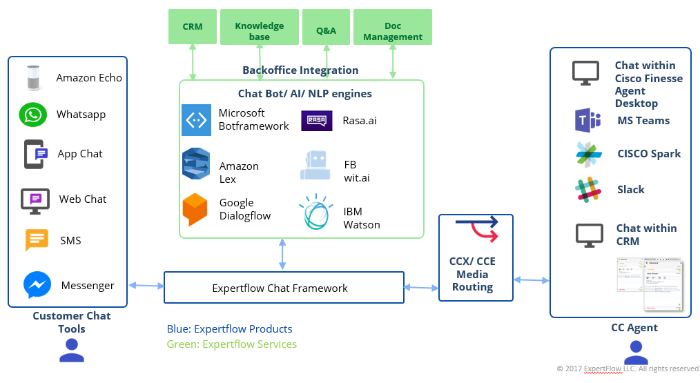 Chat framework for Cisco Call Center UCCX / UCCE / PCCE