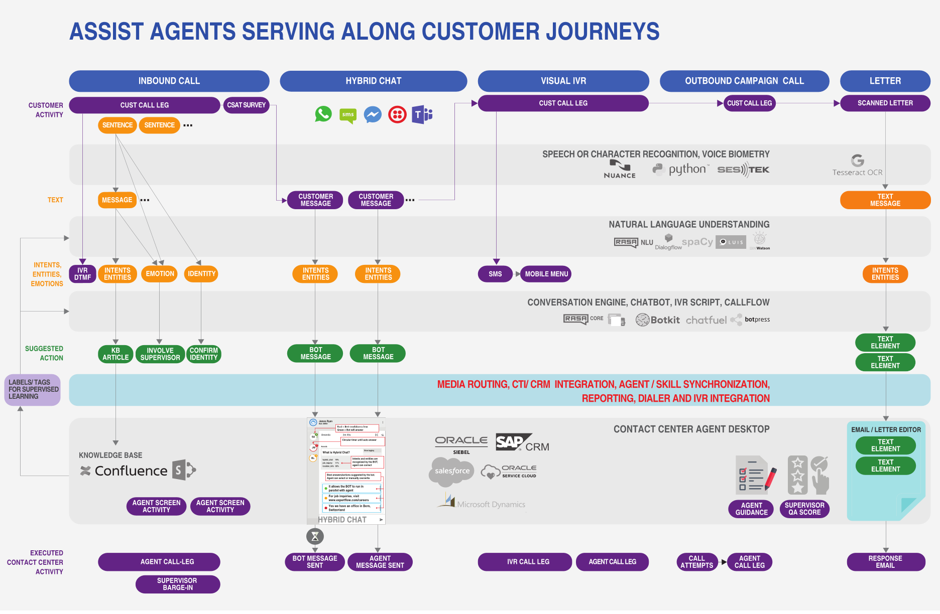 Customer Interaction Management: Cisco Call Center UCCX / UCCE