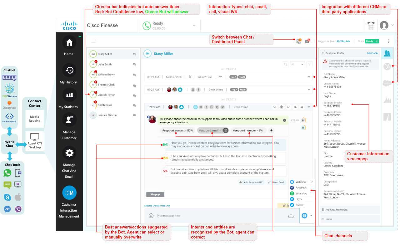 Unify your Customer Chats, Bots, Callcenter and CRM