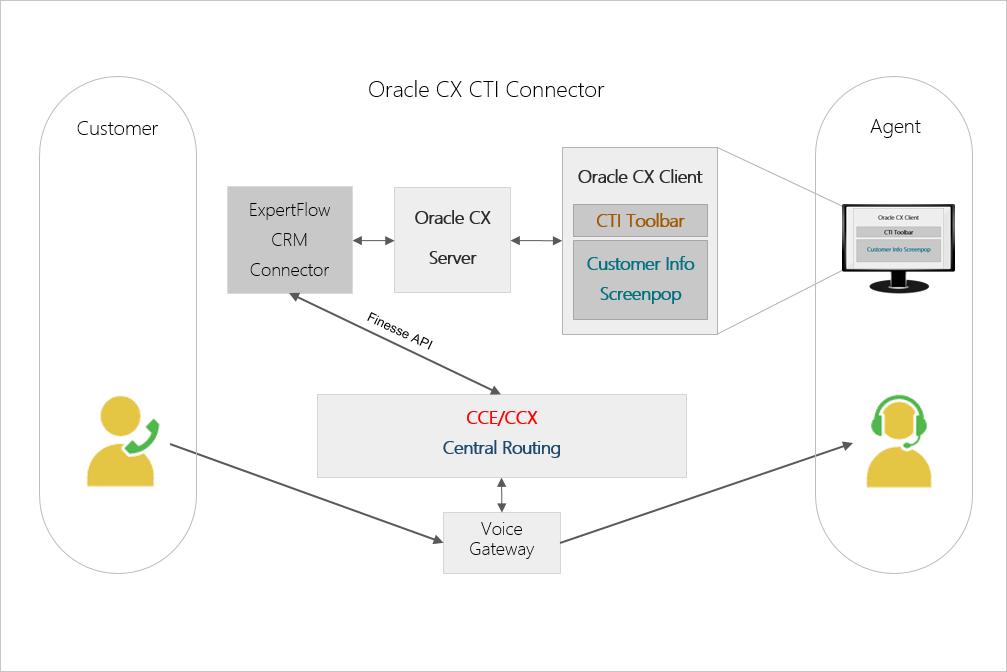 Oracle Service Cloud CX - CTI to Cisco Call Center UCCX