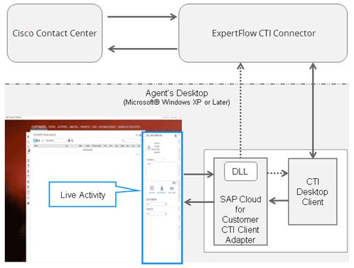 SAP C4C Architecture diagram